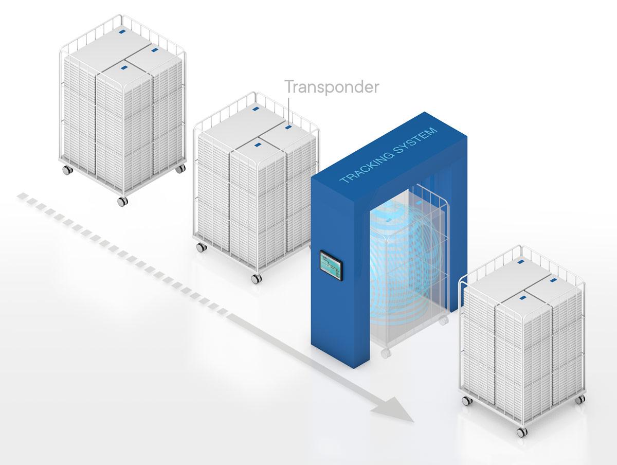 Das Tracking System dokumentiert Bestand und Bestellung der Wäsche
